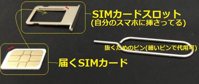 SIMカードスロットと届くSIMカードと抜くためのピン